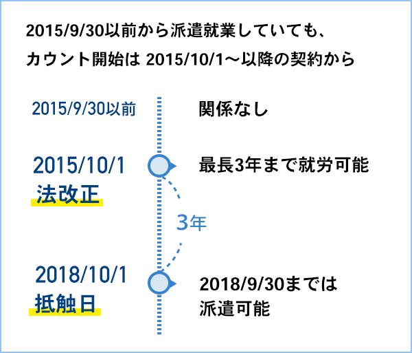 2015/9/30以前から派遣就業していてもカウント開始は、2015/10/1~以降の契約から