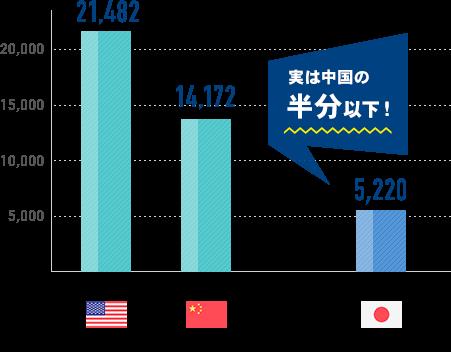 名目国内総生産(GDP)ランキング
