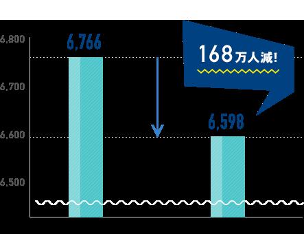 労働力人口(15歳以上の就労中/求職中人口)